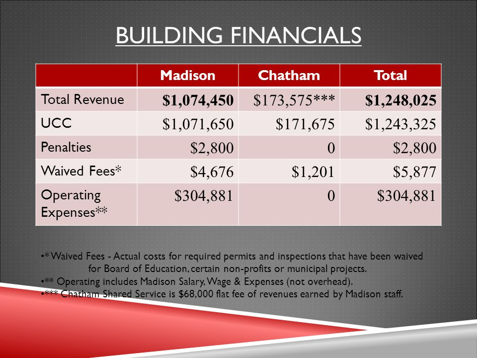 BUILDING FINANCIALS MadisonChathamTotal Total Revenue $1,074,450$173,575***$1,248,025 UCC $1,071,650$171,675$1,243,325 Penalties $2,8000 Waived Fees* $4,676$1,201$5,877 Operating Expenses** $304,8810 * Waived Fees - Actual costs for required permits and inspections that have been waived for Board of Education, certain non-profits or municipal projects.