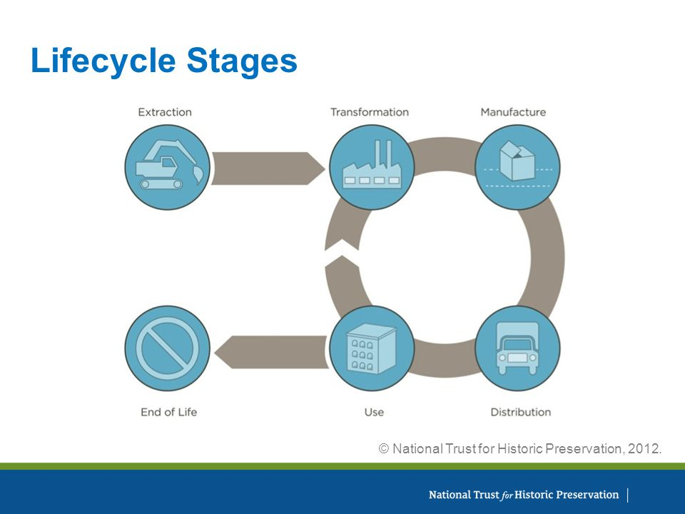 Lifecycle Stages © National Trust for Historic Preservation, 2012.