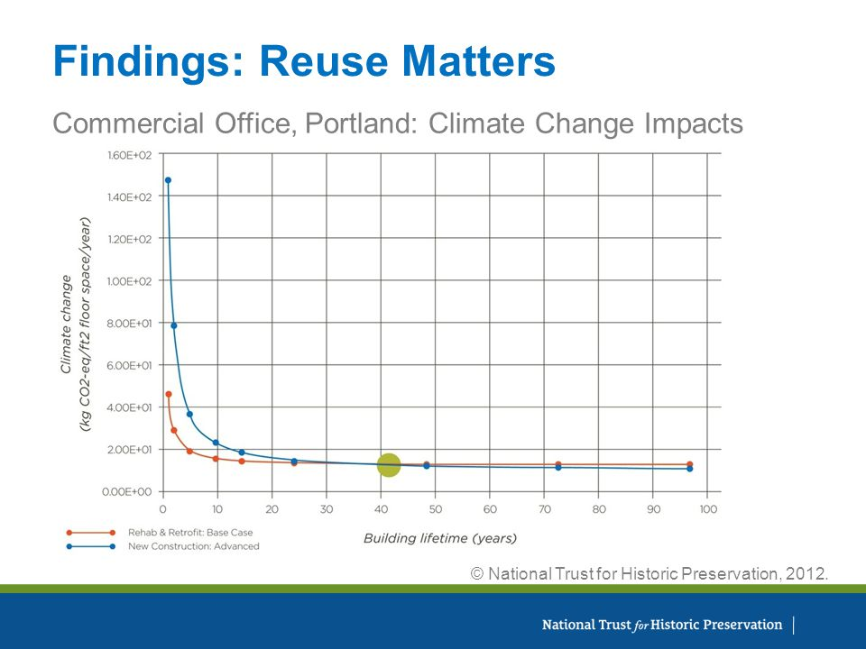 Findings: Reuse Matters Commercial Office, Portland: Climate Change Impacts © National Trust for Historic Preservation, 2012.