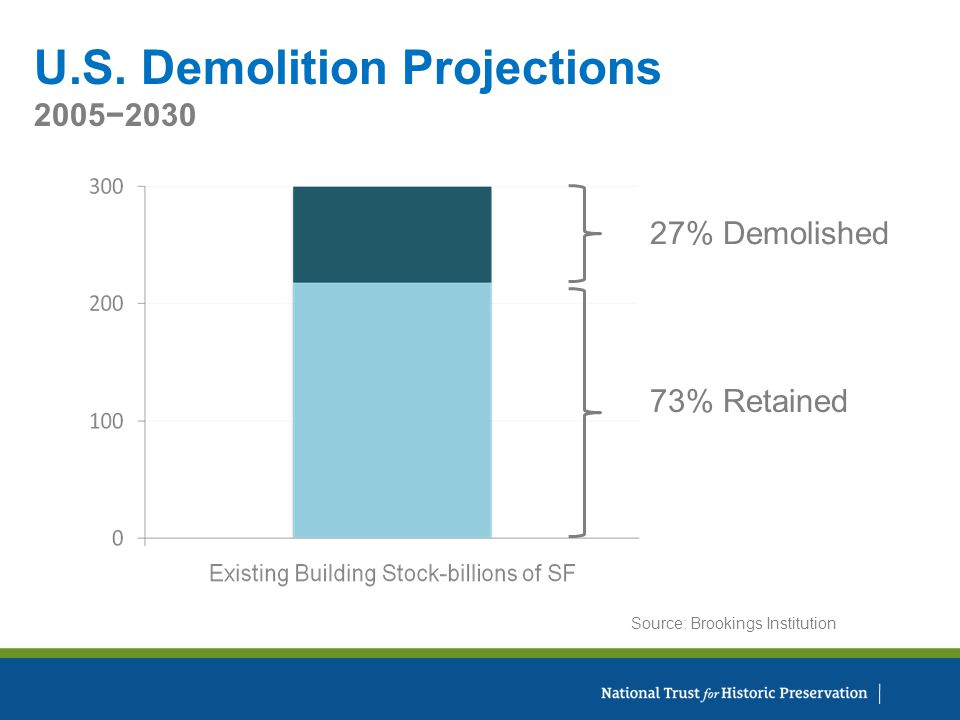 27% Demolished Source: Brookings Institution 73% Retained U.S. Demolition Projections 20052030