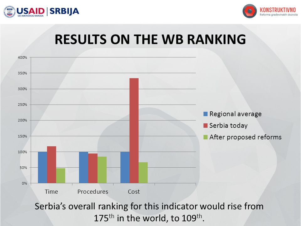 RESULTS ON THE WB RANKING Serbias overall ranking for this indicator would rise from 175 th in the world, to 109 th.