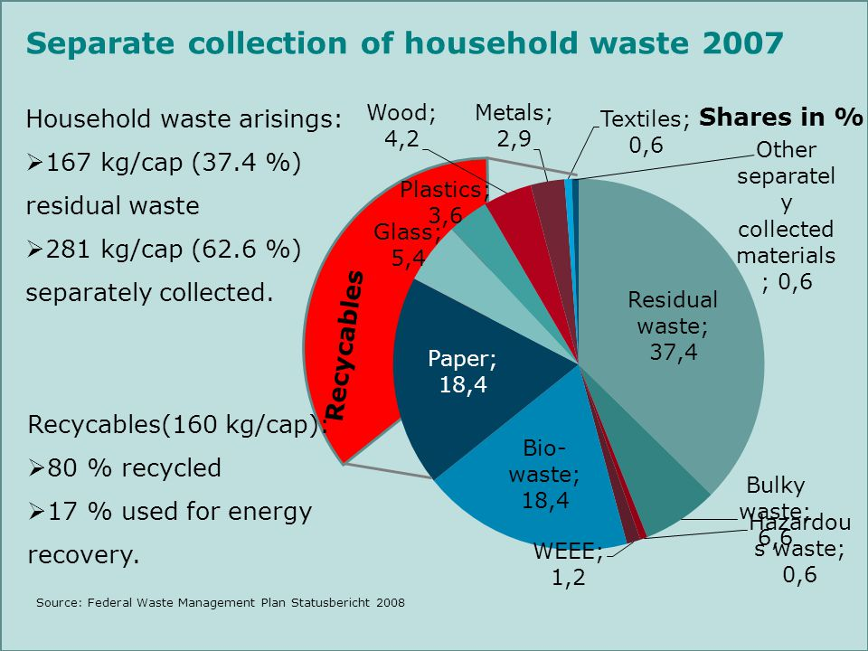 Separate collection of household waste 2007 Recycables Recycables(160 kg/cap): 80 % recycled 17 % used for energy recovery. Household waste arisings: