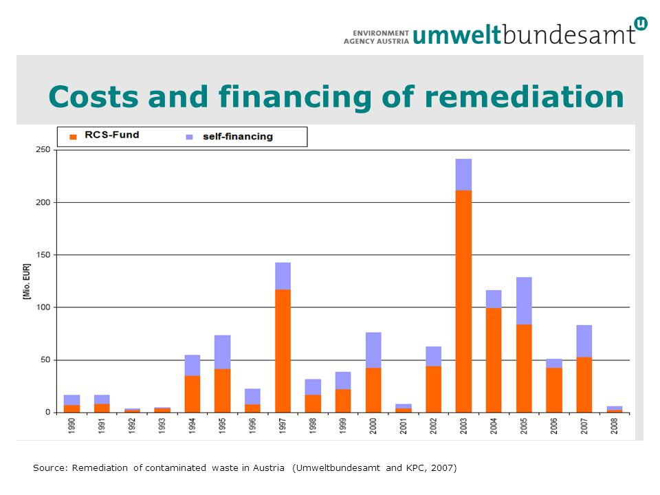 Costs and financing of remediation Source: Remediation of contaminated waste in Austria (Umweltbundesamt and KPC, 2007)