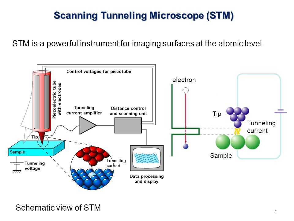 Scanning Tunneling Microscope (STM) STM is a powerful instrument for imaging surfaces at the atomic level.