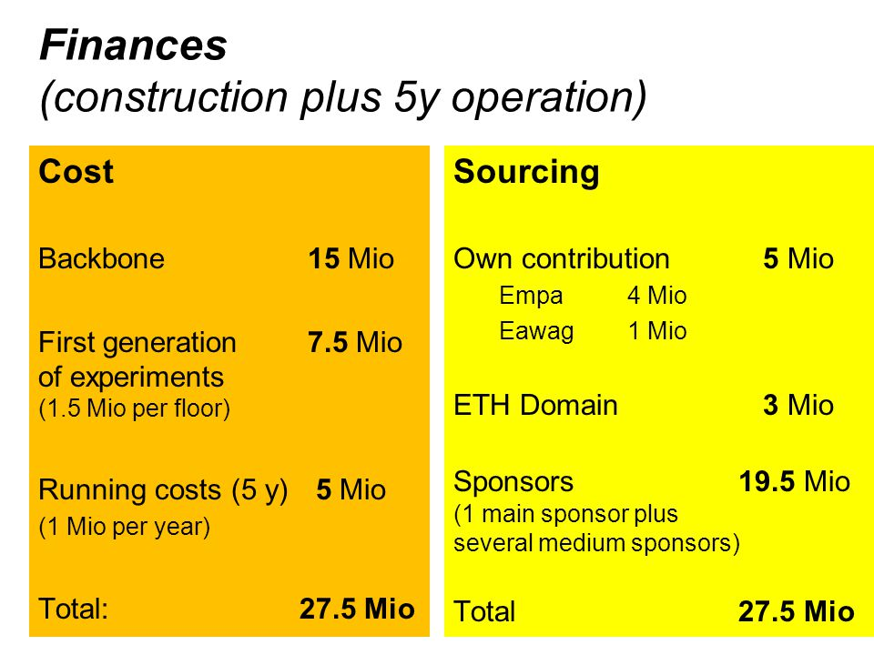 Finances (construction plus 5y operation) Cost Backbone 15 Mio First generation 7.5 Mio of experiments (1.5 Mio per floor) Running costs (5 y) 5 Mio (1 Mio per year) Total:27.5 Mio Sourcing Own contribution 5 Mio Empa4 Mio Eawag1 Mio ETH Domain 3 Mio Sponsors 19.5 Mio (1 main sponsor plus several medium sponsors) Total 27.5 Mio