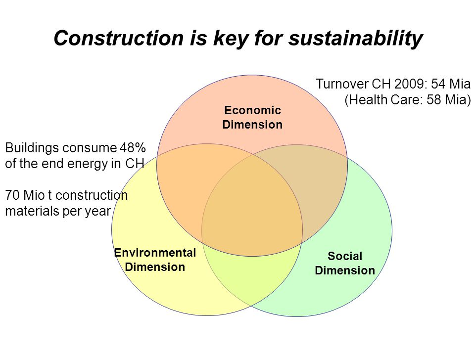 Construction is key for sustainability Economic Dimension Environmental Dimension Social Dimension Turnover CH 2009: 54 Mia (Health Care: 58 Mia) Buildings consume 48% of the end energy in CH 70 Mio t construction materials per year