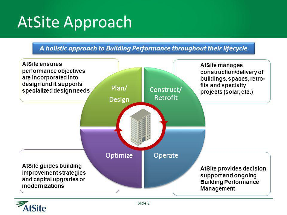 Slide 2 AtSite Approach A holistic approach to Building Performance throughout their lifecycle AtSite provides decision support and ongoing Building Performance Management AtSite guides building improvement strategies and capital upgrades or modernizations AtSite manages construction/delivery of buildings, spaces, retro- fits and specialty projects (solar, etc.) AtSite ensures performance objectives are incorporated into design and it supports specialized design needs Plan/ Design Plan/ Design Construct/ Retrofit Operate Optimize