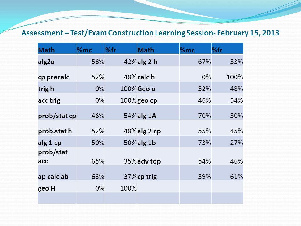 Assessment – Test/Exam Construction Learning Session- February 15, 2013 Math%mc%frMath%mc%fr alg2a58%42%alg 2 h67%33% cp precalc52%48%calc h0%100% trig h0%100%Geo a52%48% acc trig0%100%geo cp46%54% prob/stat cp46%54%alg 1A70%30% prob.stat h52%48%alg 2 cp55%45% alg 1 cp50% alg 1b73%27% prob/stat acc65%35%adv top54%46% ap calc ab63%37%cp trig39%61% geo H0%100%