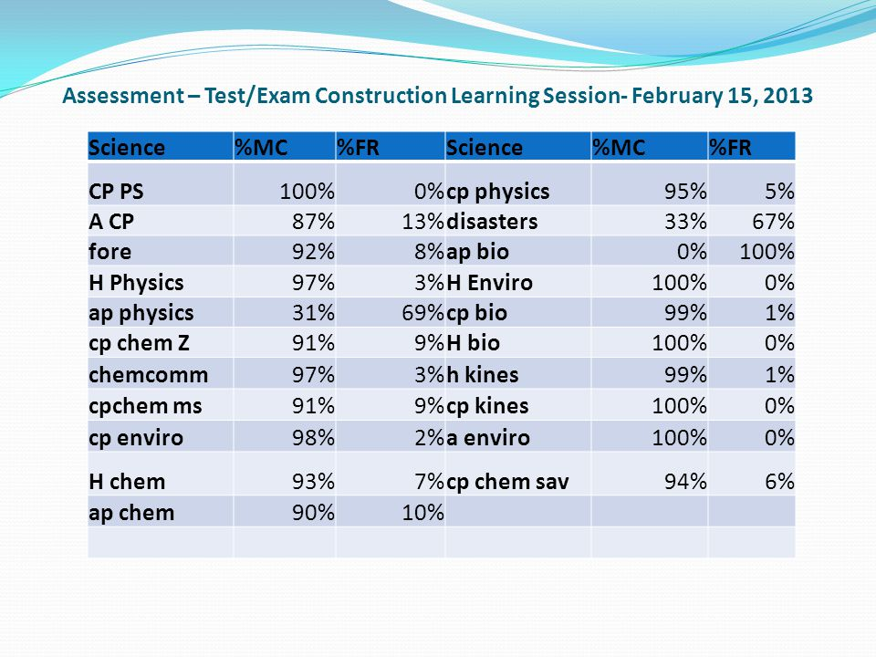 Assessment – Test/Exam Construction Learning Session- February 15, 2013 Science%MC%FRScience%MC%FR CP PS100%0%cp physics95%5% A CP87%13%disasters33%67