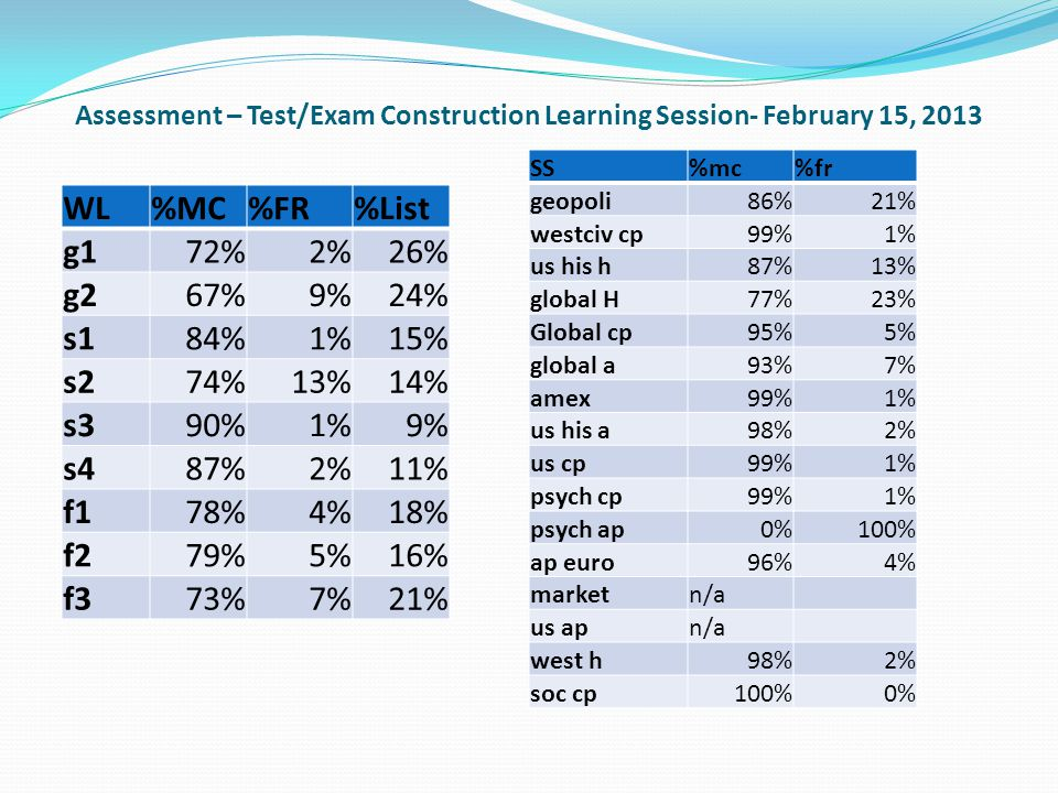 Assessment – Test/Exam Construction Learning Session- February 15, 2013 WL%MC%FR%List g172%2%26% g267%9%24% s184%1%15% s274%13%14% s390%1%9% s487%2%11% f178%4%18% f279%5%16% f373%7%21% SS%mc%fr geopoli86%21% westciv cp99%1% us his h87%13% global H77%23% Global cp95%5% global a93%7% amex99%1% us his a98%2% us cp99%1% psych cp99%1% psych ap0%100% ap euro96%4% marketn/a us apn/a west h98%2% soc cp100%0%