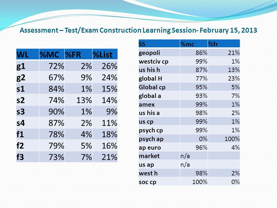 Assessment – Test/Exam Construction Learning Session- February 15, 2013 WL%MC%FR%List g172%2%26% g267%9%24% s184%1%15% s274%13%14% s390%1%9% s487%2%11