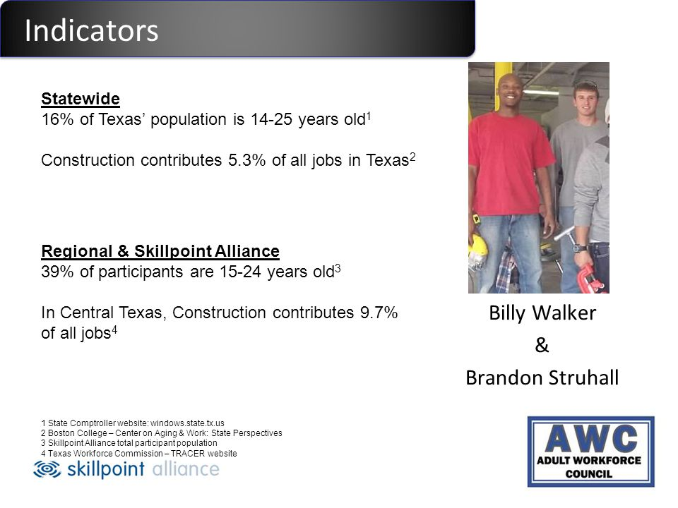 Billy Walker & Brandon Struhall Indicators Statewide 16% of Texas population is 14-25 years old 1 Construction contributes 5.3% of all jobs in Texas 2