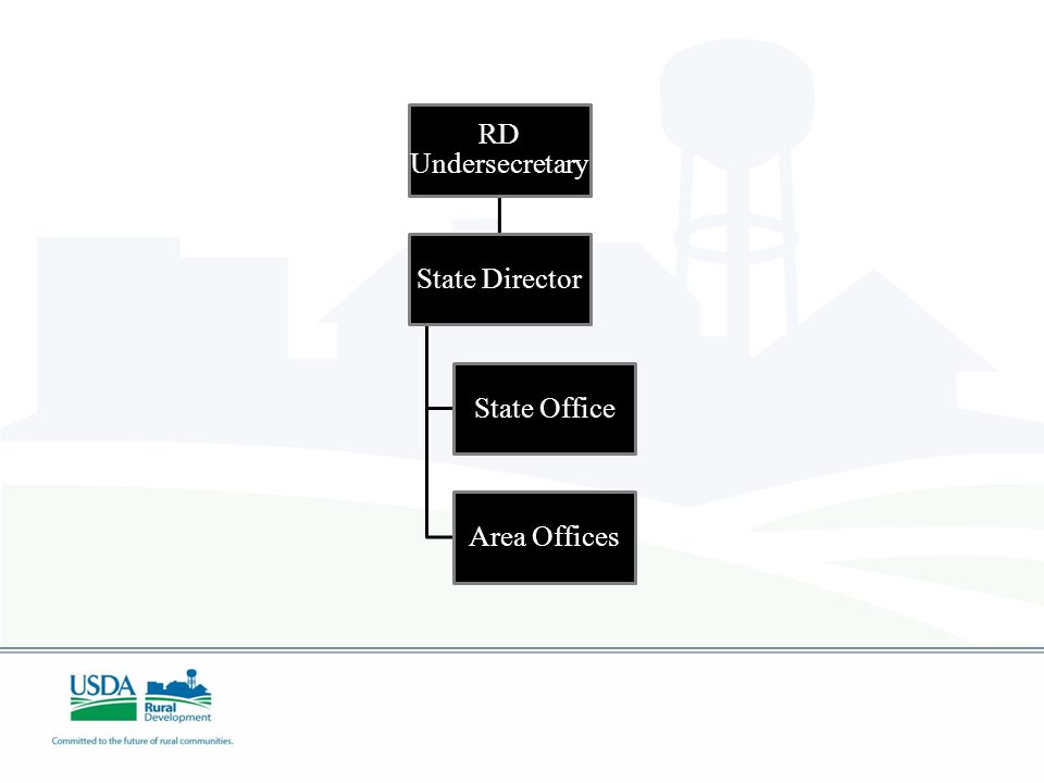 RD Undersecretary State Director State Office Area Offices