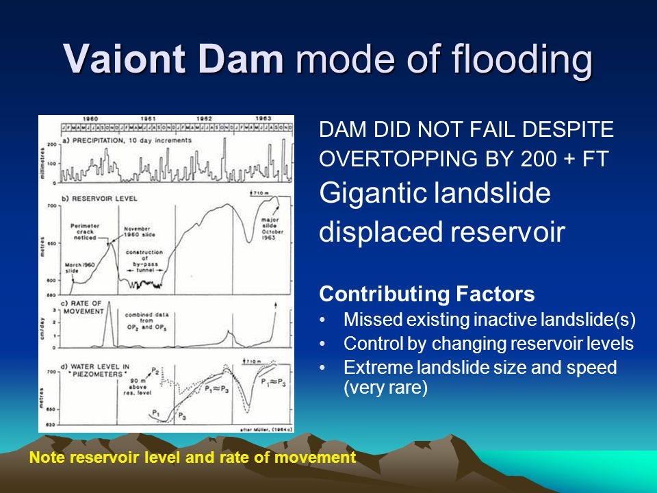 Vaiont Dam mode of flooding DAM DID NOT FAIL DESPITE OVERTOPPING BY 200 + FT Gigantic landslide displaced reservoir Contributing Factors Missed existi