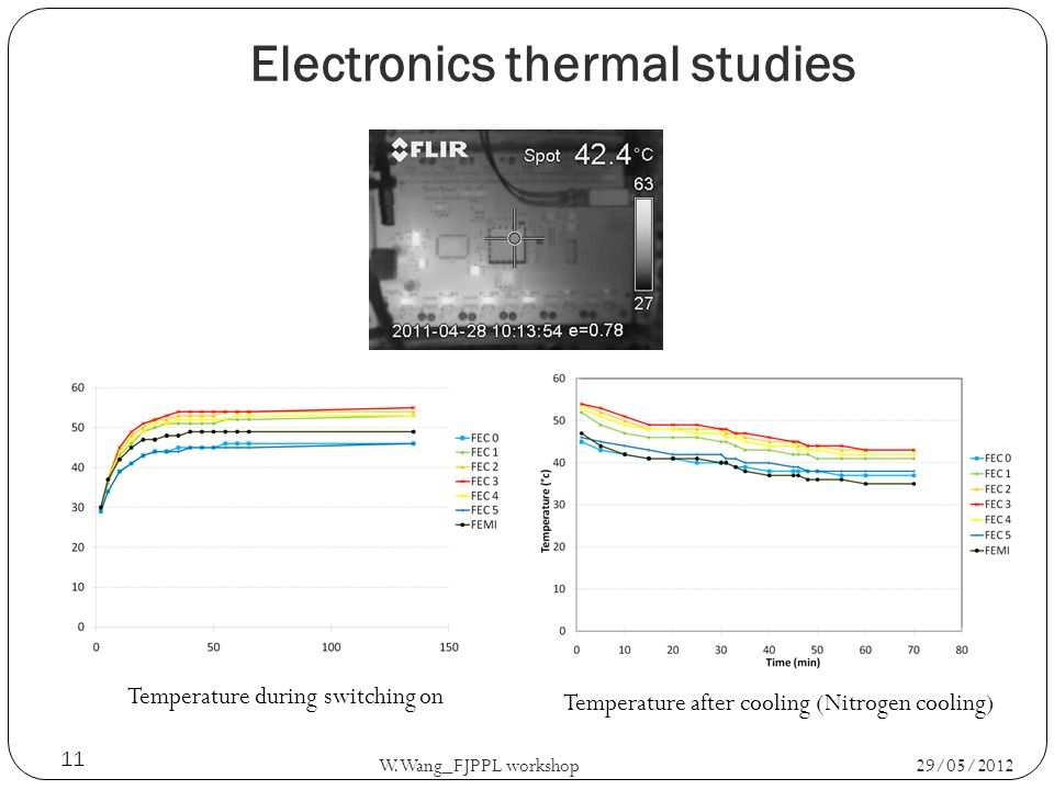29/05/2012 W.Wang_FJPPL workshop 11 Temperature during switching on Temperature after cooling (Nitrogen cooling) Electronics thermal studies