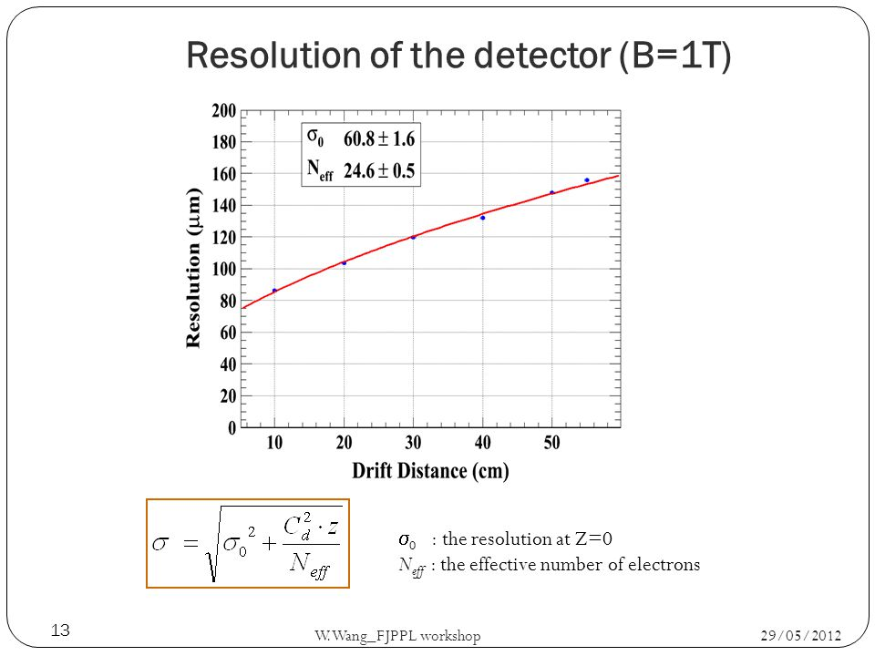 Resolution of the detector (B=1T) 29/05/2012 W.Wang_FJPPL workshop 13 0 : the resolution at Z=0 N eff : the effective number of electrons