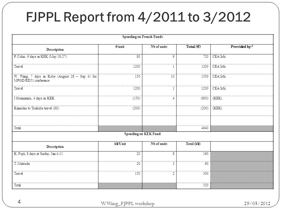 29/05/2012 W.Wang_FJPPL workshop 4 Spending on French Funds Description /unitNb of units Total ()Provided by: 1 P.