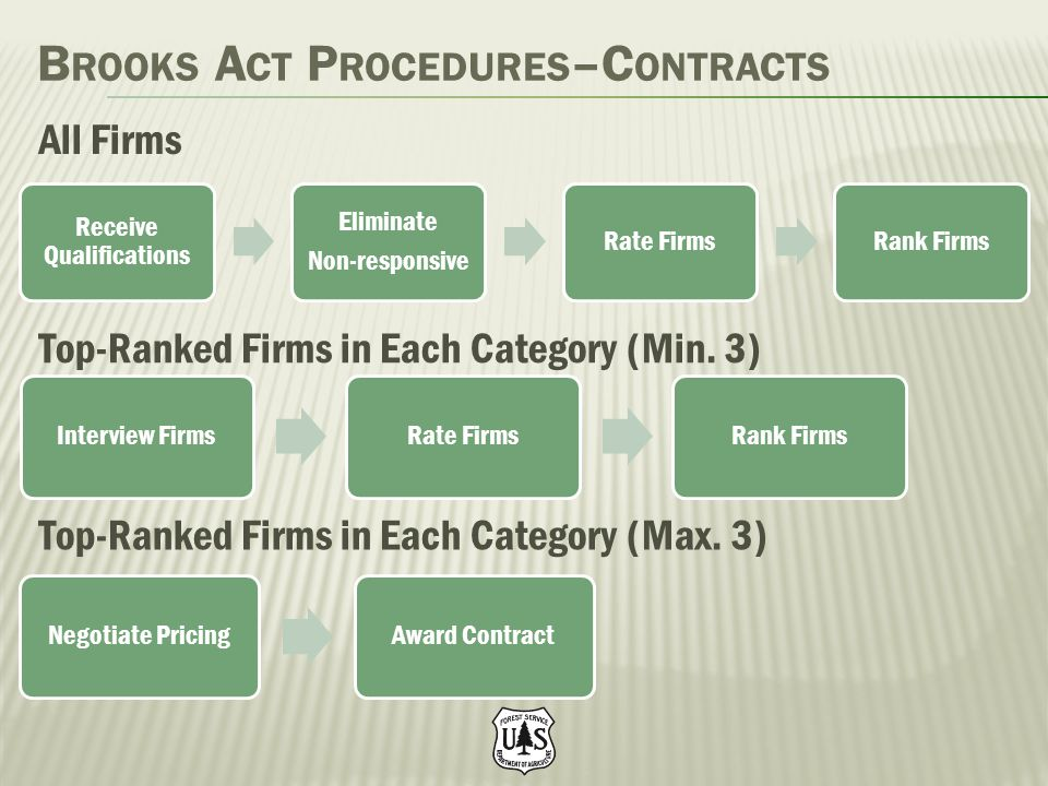 B ROOKS A CT P ROCEDURES –C ONTRACTS Receive Qualifications Eliminate Non-responsive Rate FirmsRank Firms Interview FirmsRate FirmsRank Firms All Firm