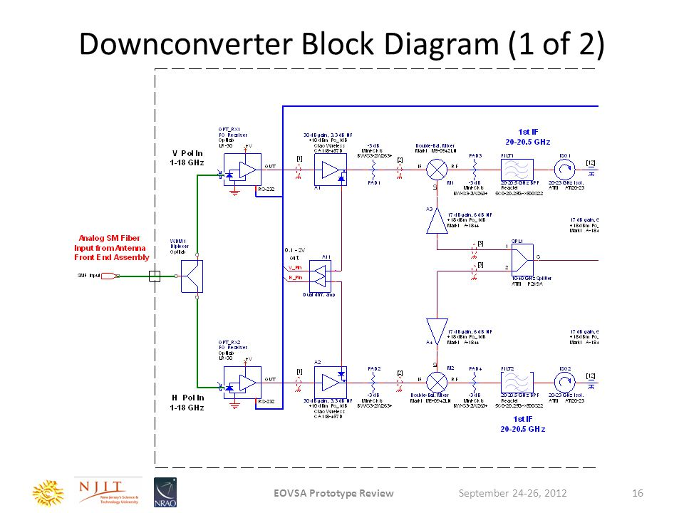 Downconverter Block Diagram (1 of 2) September 24-26, 2012EOVSA Prototype Review16