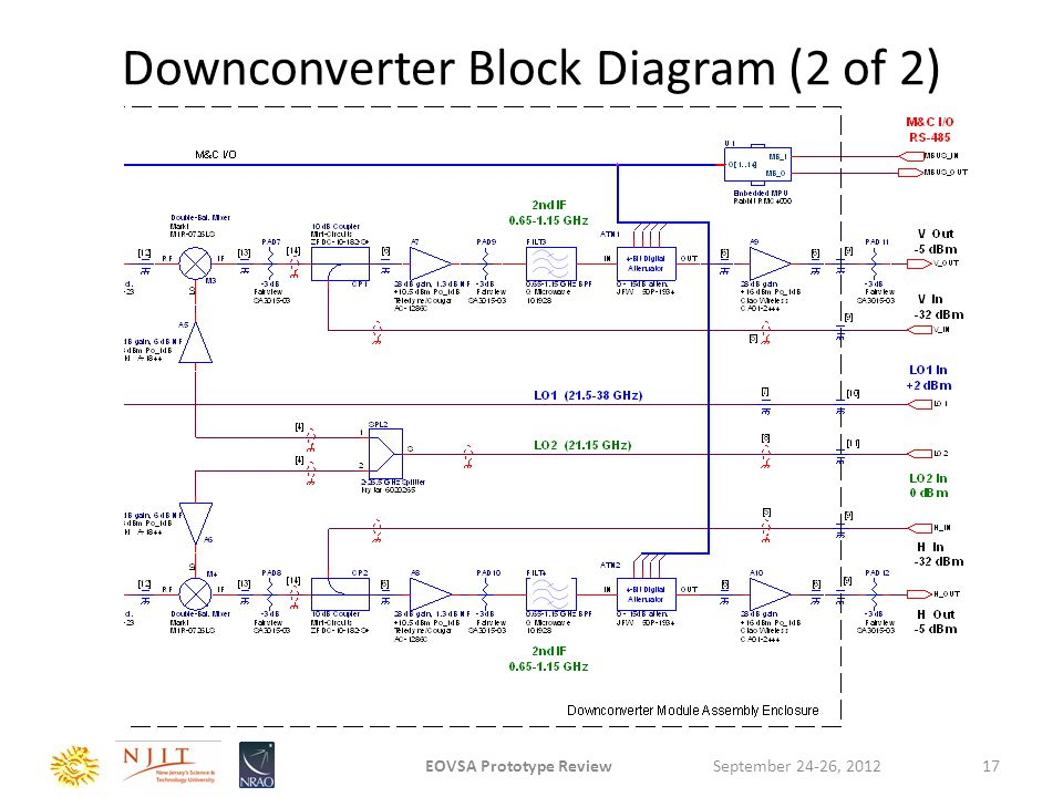 Downconverter Block Diagram (2 of 2) September 24-26, 2012EOVSA Prototype Review17