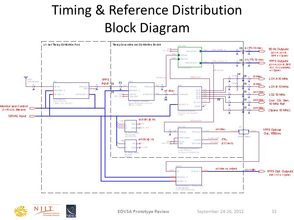 Timing & Reference Distribution Block Diagram September 24-26, 2012EOVSA Prototype Review32
