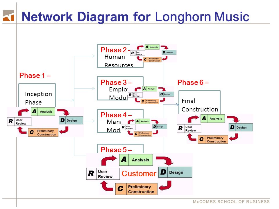 Inception Phase Final Construction Human Resources Employee Module Manager Module Customer Module Network Diagram for Longhorn Music Phase 2 – Phase 3