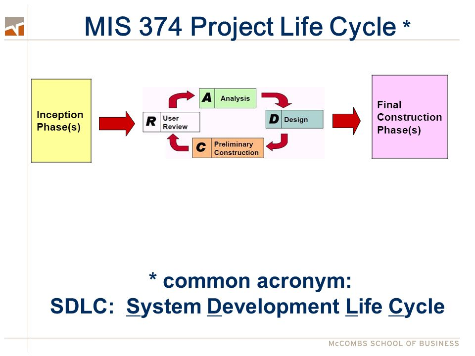 Project Life Cycle Final Construction Phase(s) Inception Phase(s) Define scope Plan project Prepare development environment Iterative phases to build functionality Prepare system for release