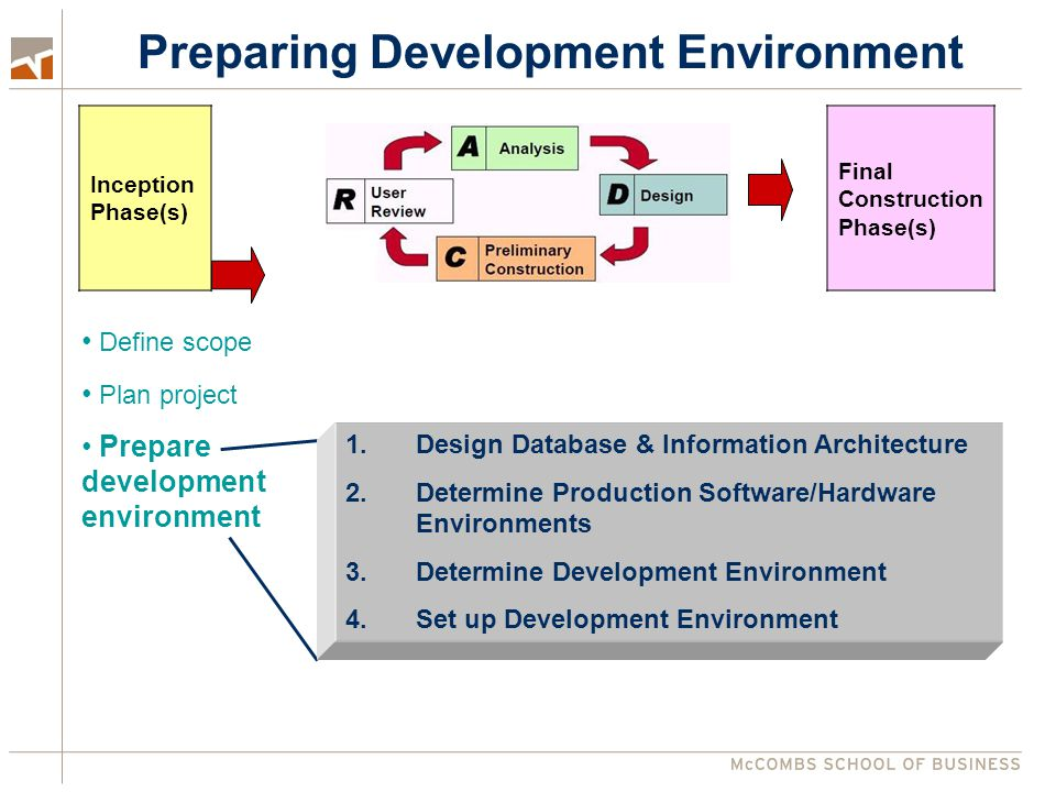 Preparing Development Environment Final Construction Phase(s) Inception Phase(s) Define scope Plan project Prepare development environment 1.Design Da