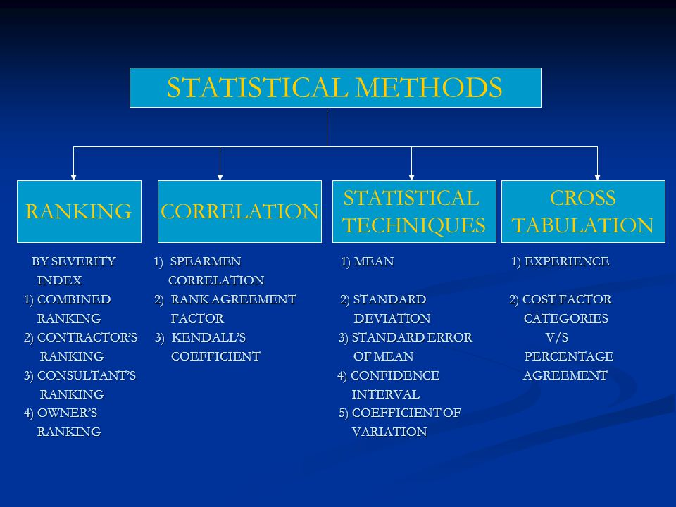STATISTICAL METHODS RANKINGCORRELATION STATISTICAL TECHNIQUES CROSS TABULATION BY SEVERITY 1) SPEARMEN 1) MEAN 1) EXPERIENCE BY SEVERITY 1) SPEARMEN 1) MEAN 1) EXPERIENCE INDEX CORRELATION INDEX CORRELATION 1) COMBINED 2) RANK AGREEMENT 2) STANDARD 2) COST FACTOR RANKING FACTOR DEVIATION CATEGORIES RANKING FACTOR DEVIATION CATEGORIES 2) CONTRACTORS 3) KENDALLS 3) STANDARD ERROR V/S RANKING COEFFICIENT OF MEAN PERCENTAGE RANKING COEFFICIENT OF MEAN PERCENTAGE 3) CONSULTANTS 4) CONFIDENCE AGREEMENT RANKING INTERVAL RANKING INTERVAL 4) OWNERS 5) COEFFICIENT OF RANKING VARIATION RANKING VARIATION