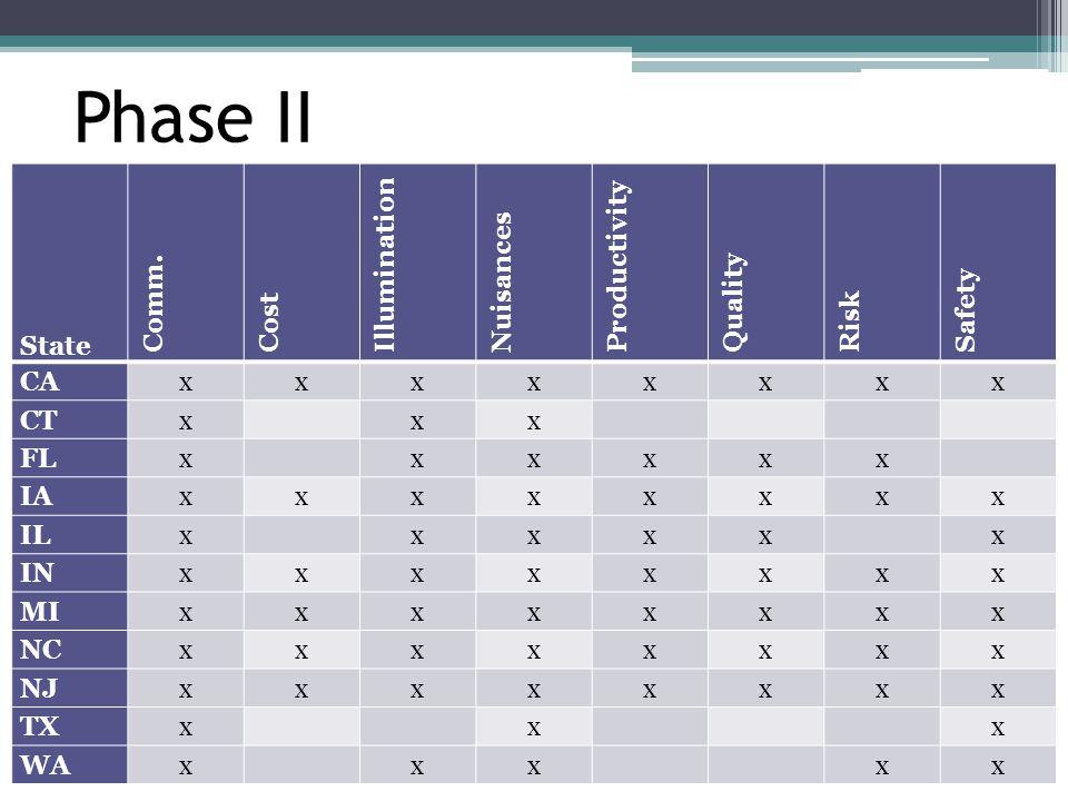 Phase II State Comm. Cost Illumination Nuisances Productivity Quality Risk Safety CAxxxxxxxx CTx xx FLx xxxxx IAxxxxxxxx ILx xxxx x INxxxxxxxx MIxxxxx