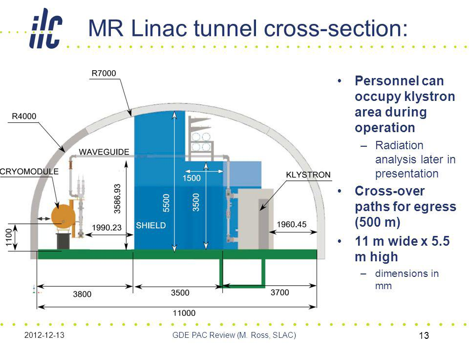 MR Linac tunnel cross-section: 2012-12-13GDE PAC Review (M.