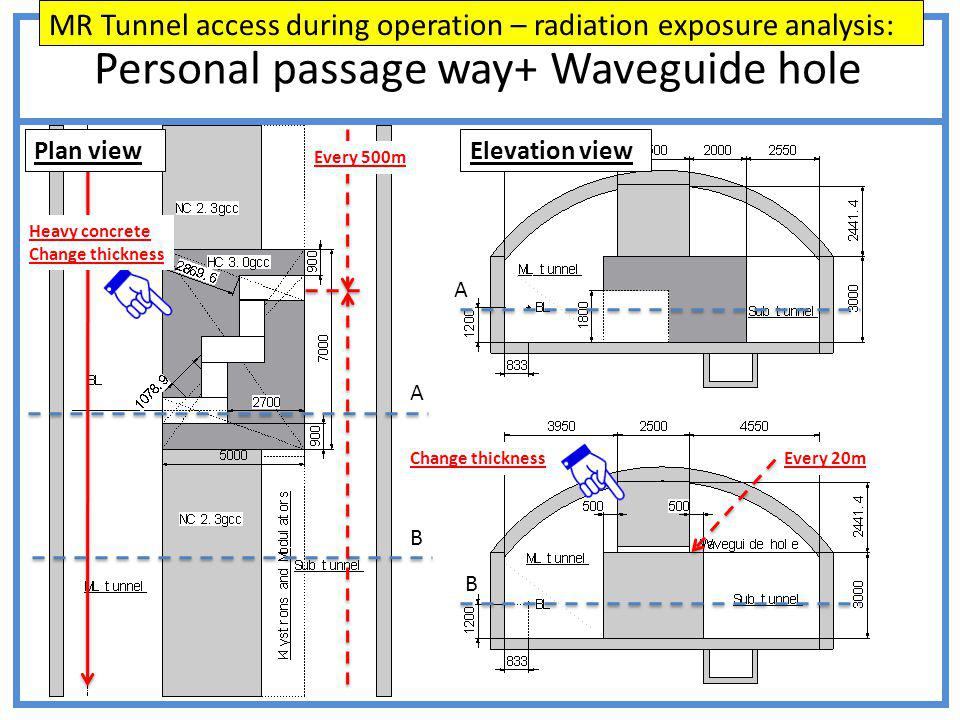 Personal passage way+ Waveguide hole A B A B Heavy concrete Change thickness Plan viewElevation view Every 500m Every 20m MR Tunnel access during operation – radiation exposure analysis: