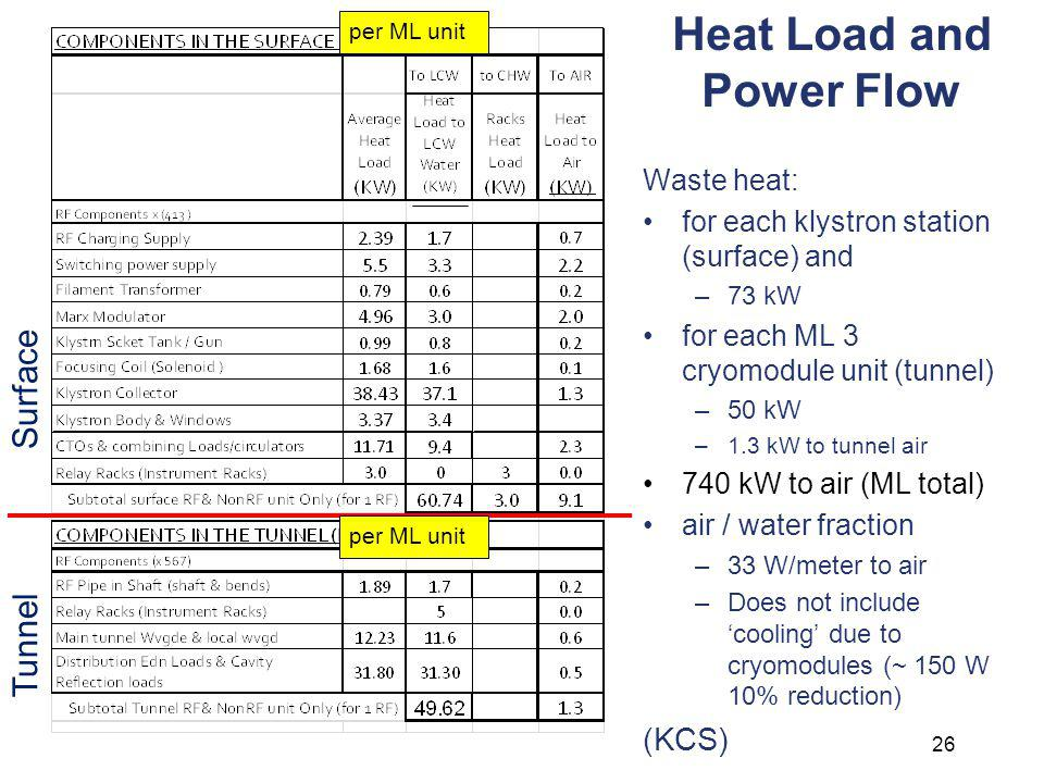 Heat Load and Power Flow 26 Waste heat: for each klystron station (surface) and –73 kW for each ML 3 cryomodule unit (tunnel) –50 kW –1.3 kW to tunnel air 740 kW to air (ML total) air / water fraction –33 W/meter to air –Does not include cooling due to cryomodules (~ 150 W 10% reduction) (KCS) Surface Tunnel per ML unit
