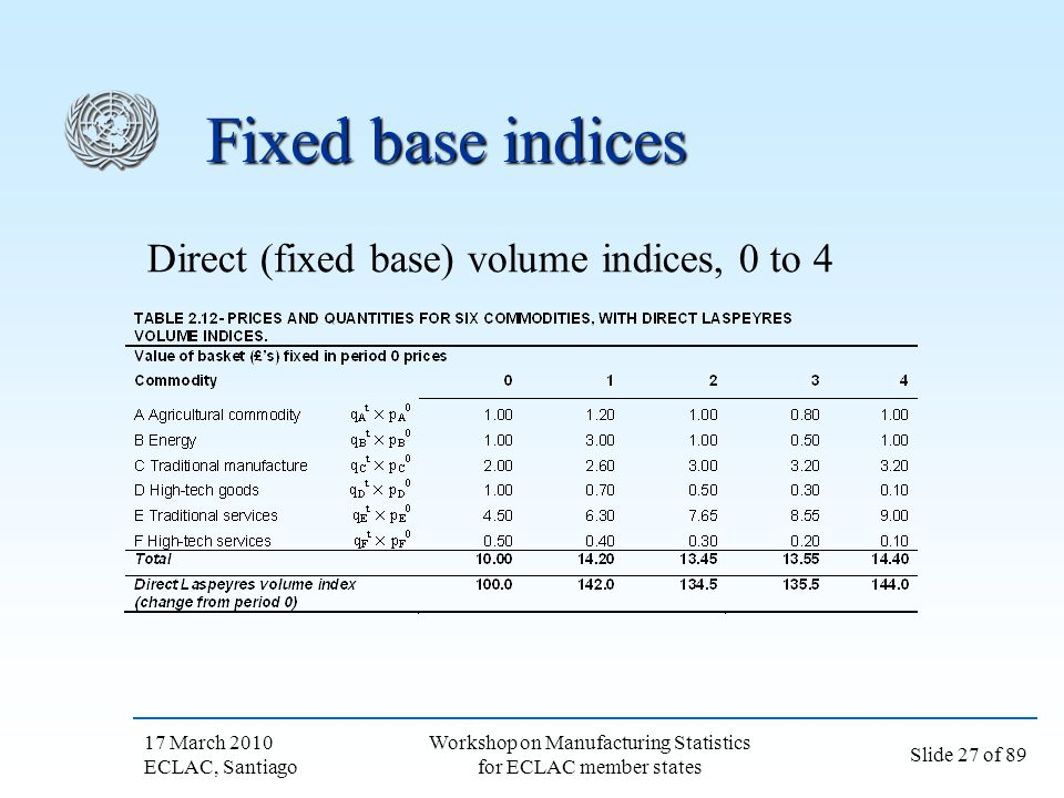 17 March 2010 ECLAC, Santiago Slide 27 of 89 Workshop on Manufacturing Statistics for ECLAC member states Fixed base indices Direct (fixed base) volum