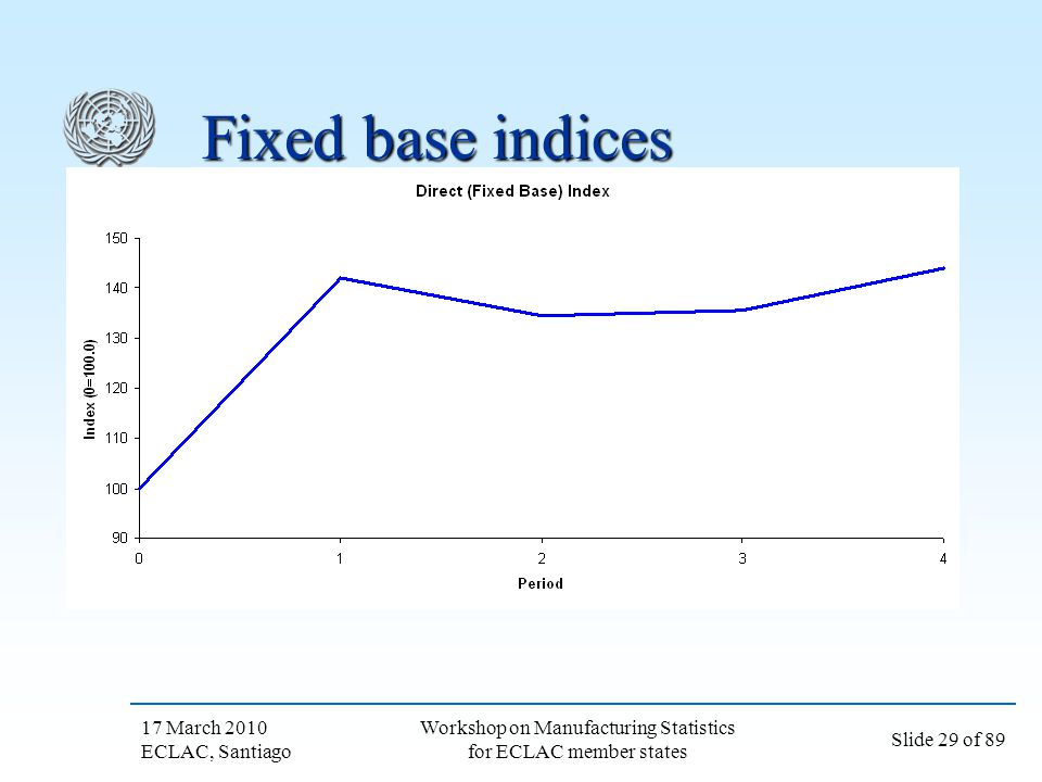 17 March 2010 ECLAC, Santiago Slide 29 of 89 Workshop on Manufacturing Statistics for ECLAC member states Fixed base indices