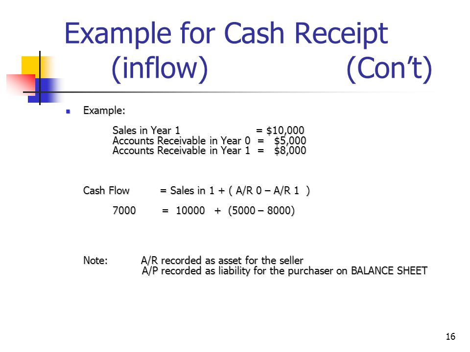 16 Example for Cash Receipt (inflow) (Cont) Example: Sales in Year 1 = $10,000 Accounts Receivable in Year 0 = $5,000 Accounts Receivable in Year 1 =