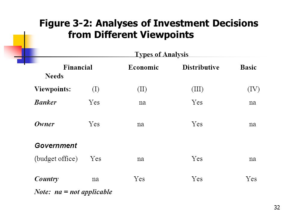 32 Figure 3-2: Analyses of Investment Decisions from Different Viewpoints Types of Analysis Financial Economic Distributive Basic Needs Viewpoints:(I)
