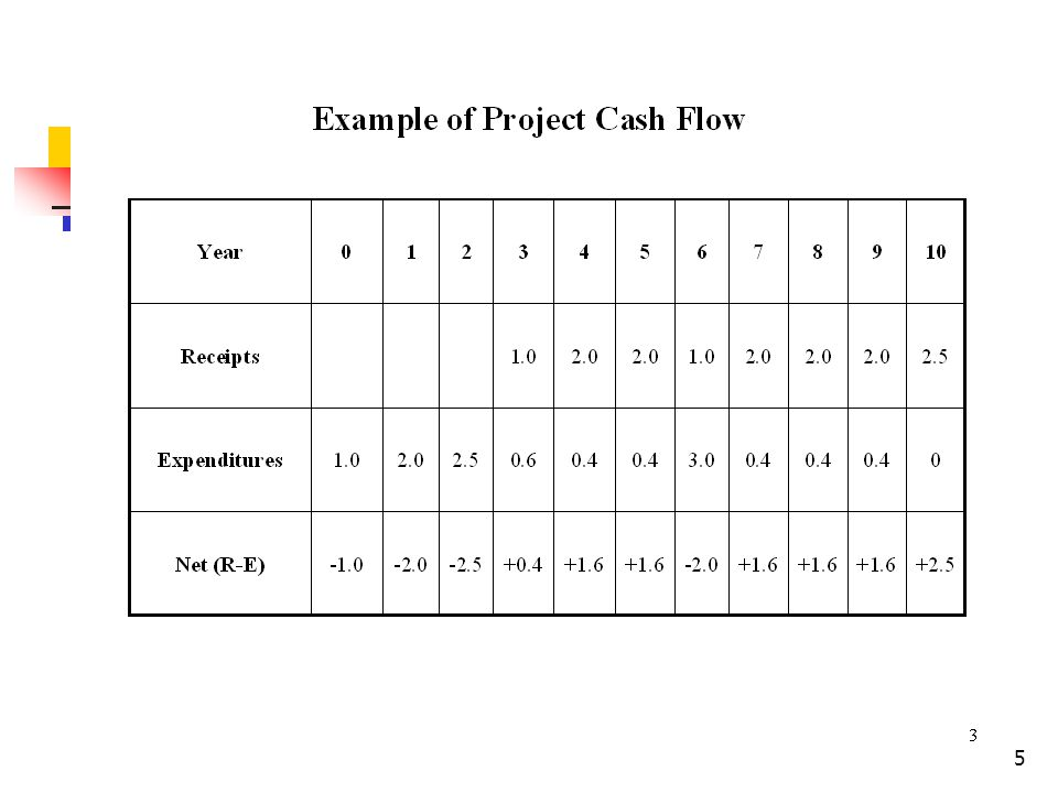 16 Example for Cash Receipt (inflow) (Cont) Example: Sales in Year 1 = $10,000 Accounts Receivable in Year 0 = $5,000 Accounts Receivable in Year 1 = $8,000 Cash Flow= Sales in 1 + ( A/R 0 – A/R 1 ) 7000 = 10000 + (5000 – 8000) Note: A/R recorded as asset for the seller A/P recorded as liability for the purchaser on BALANCE SHEET Example: Sales in Year 1 = $10,000 Accounts Receivable in Year 0 = $5,000 Accounts Receivable in Year 1 = $8,000 Cash Flow= Sales in 1 + ( A/R 0 – A/R 1 ) 7000 = 10000 + (5000 – 8000) Note: A/R recorded as asset for the seller A/P recorded as liability for the purchaser on BALANCE SHEET
