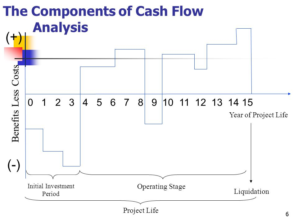 6 The Components of Cash Flow Analysis 0 1 2 3 4 5 6 7 8 9 10 11 12 13 14 15 Benefits Less Costs (-) (+) Year of Project Life Initial Investment Perio