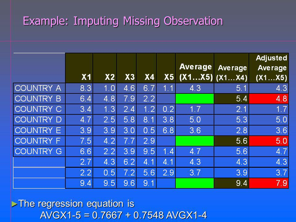 Example: Imputing Missing Observation The regression equation is The regression equation is AVGX1-5 = 0.7667 + 0.7548 AVGX1-4