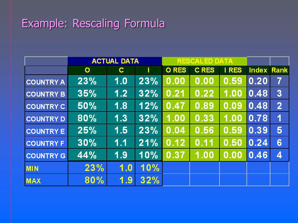 Example: Rescaling Formula