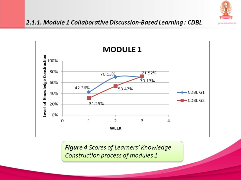 2.1.1. Module 1 Collaborative Discussion-Based Learning : CDBL Figure 4 Scores of Learners Knowledge Construction process of modules 1