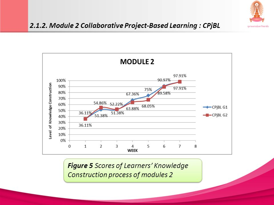 2.1.2. Module 2 Collaborative Project-Based Learning : CPjBL Figure 5 Scores of Learners Knowledge Construction process of modules 2