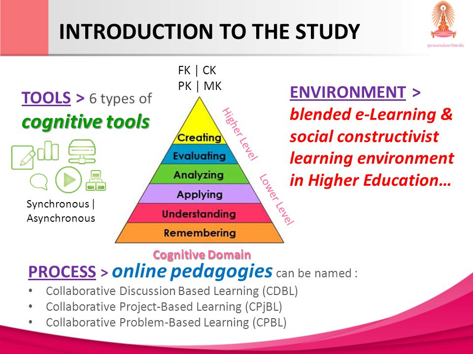INTRODUCTION TO THE STUDY PROCESS > online pedagogies can be named : Collaborative Discussion Based Learning (CDBL) Collaborative Project-Based Learning (CPjBL) Collaborative Problem-Based Learning (CPBL) ENVIRONMENT > blended e-Learning & social constructivist learning environment in Higher Education… cognitive tools TOOLS > 6 types of cognitive tools Synchronous | Asynchronous FK | CK PK | MK Higher Level Lower Level Cognitive Domain