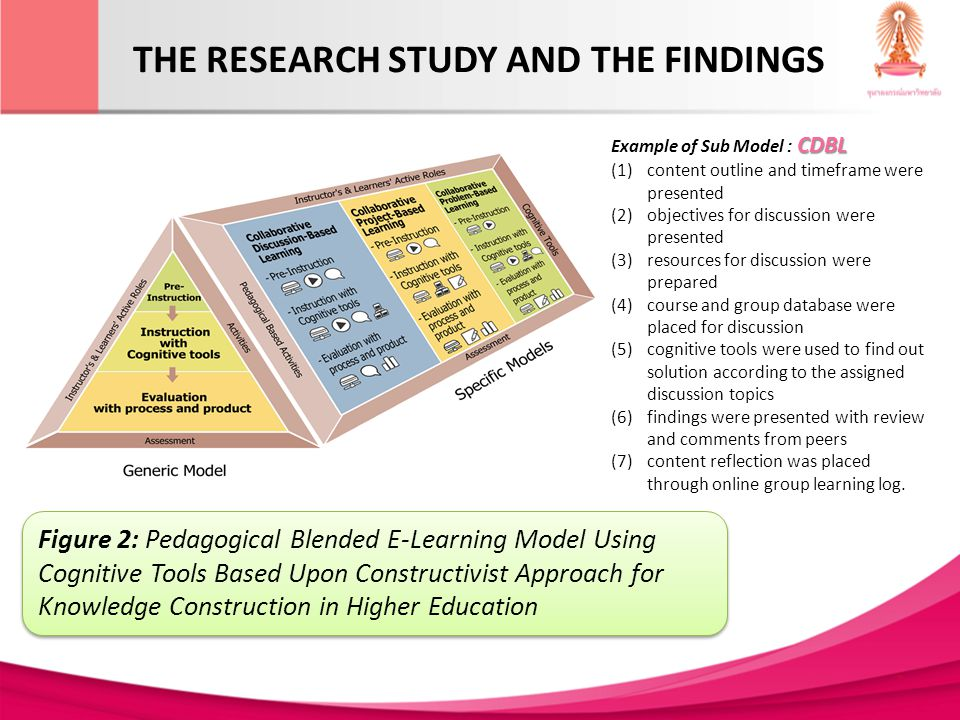 Phase 3 Model revised and confirmation THE RESEARCH STUDY AND THE FINDINGS The 3 experts considered that the models were appropriate towards the knowledge construction in higher education.