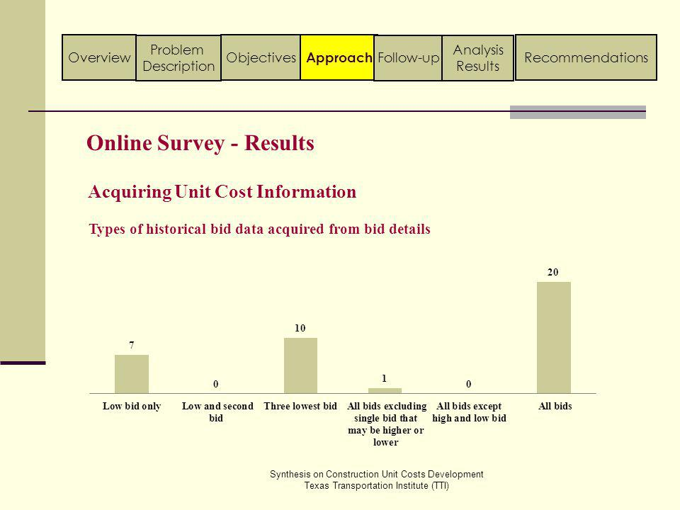 Online Survey - Results Acquiring Unit Cost Information Synthesis on Construction Unit Costs Development Texas Transportation Institute (TTI) Approach ObjectivesOverview Problem Description Follow-up Analysis Results Recommendations Types of historical bid data acquired from bid details