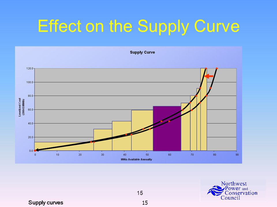 15 Effect on the Supply Curve Supply curves