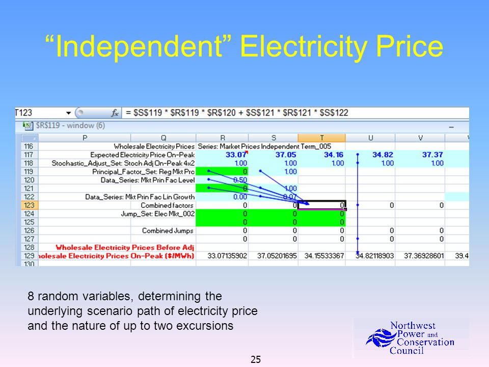 25 Independent Electricity Price 8 random variables, determining the underlying scenario path of electricity price and the nature of up to two excursi