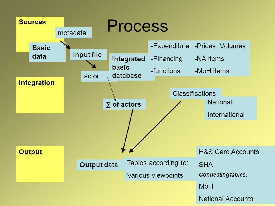 Process Sources Integration Output metadata Basic data actor Integrated basic database -Expenditure -Financing -functions -Prices, Volumes -NA items -MoH items of actors Classifications National International Output data Tables according to: Various viewpoints H&S Care Accounts SHA Connecting tables: MoH National Accounts Input file