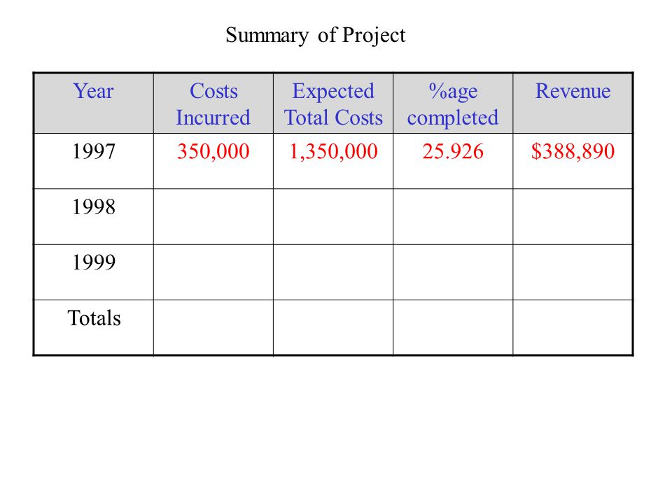 Summary of Project YearCosts Incurred Expected Total Costs %age completed Revenue 1997350,0001,350,00025.926$388,890 1998 1999 Totals